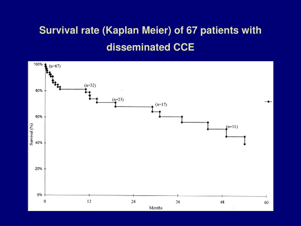 Survival rate (Kaplan Meier) of 67 patients with disseminated CCE