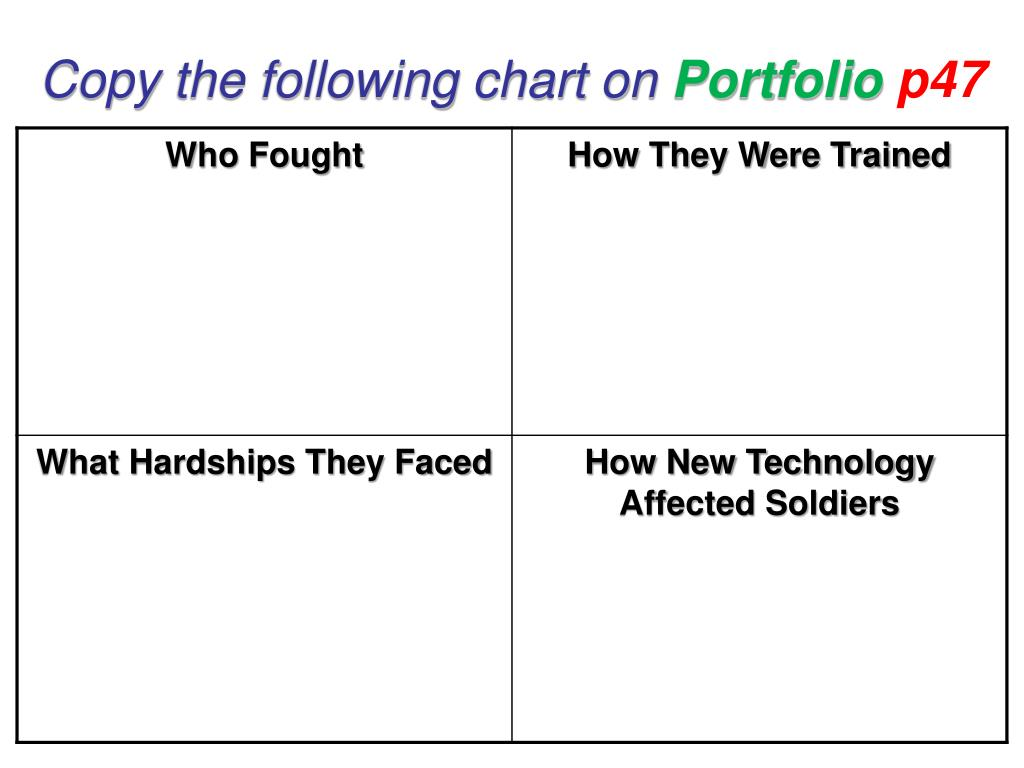 copy the following chart on portfolio p47 l.