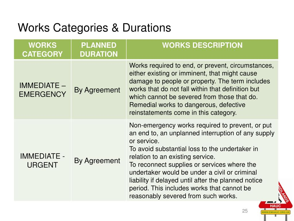 Works Categories & Durations