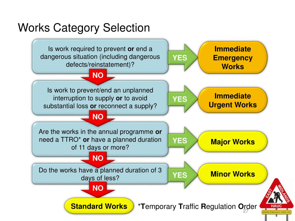 Works Category Selection