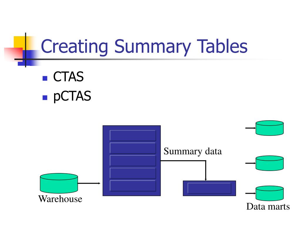 Creating Summary Tables