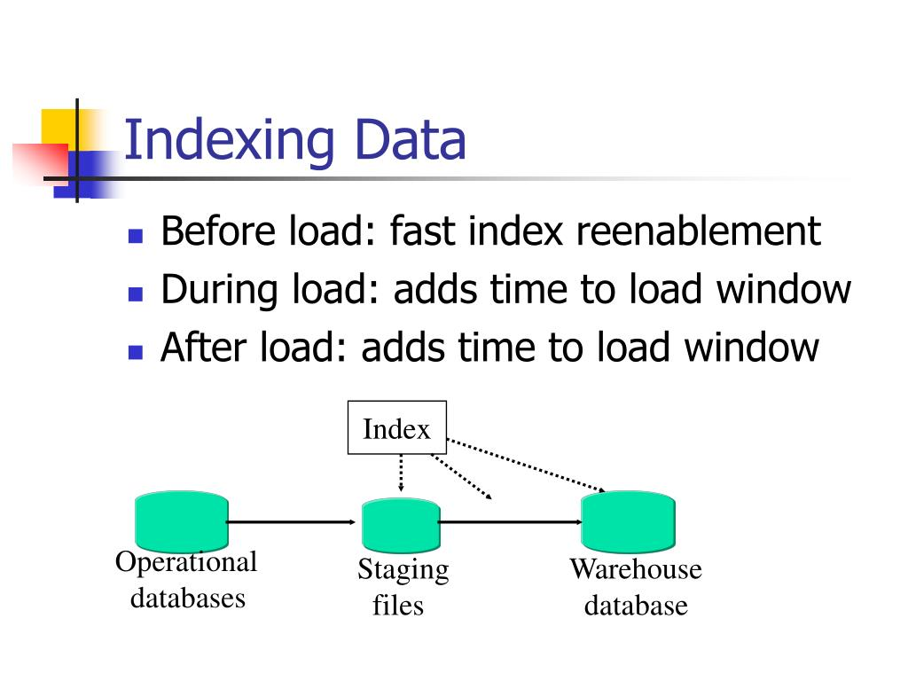 Indexing Data