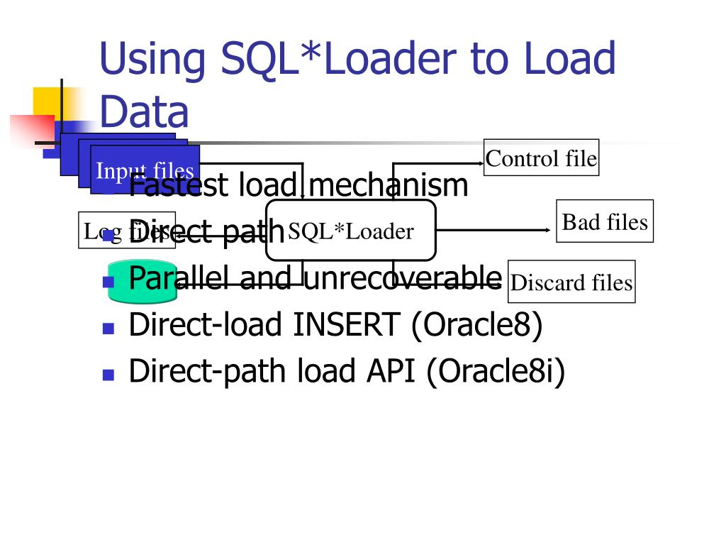 Using SQL*Loader to Load Data