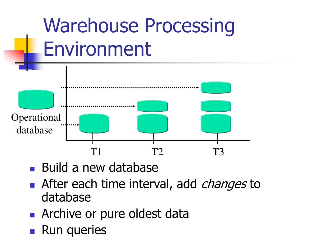 Warehouse Processing Environment