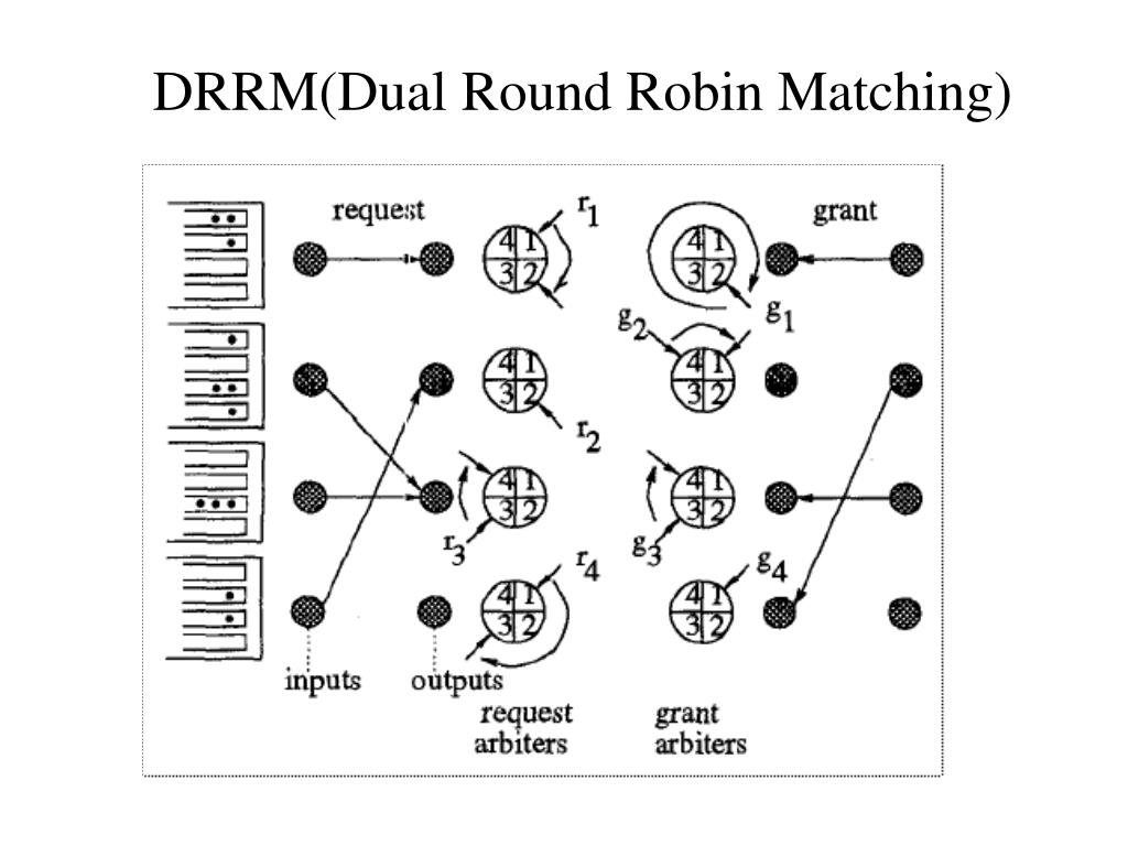 DRRM(Dual Round Robin Matching)