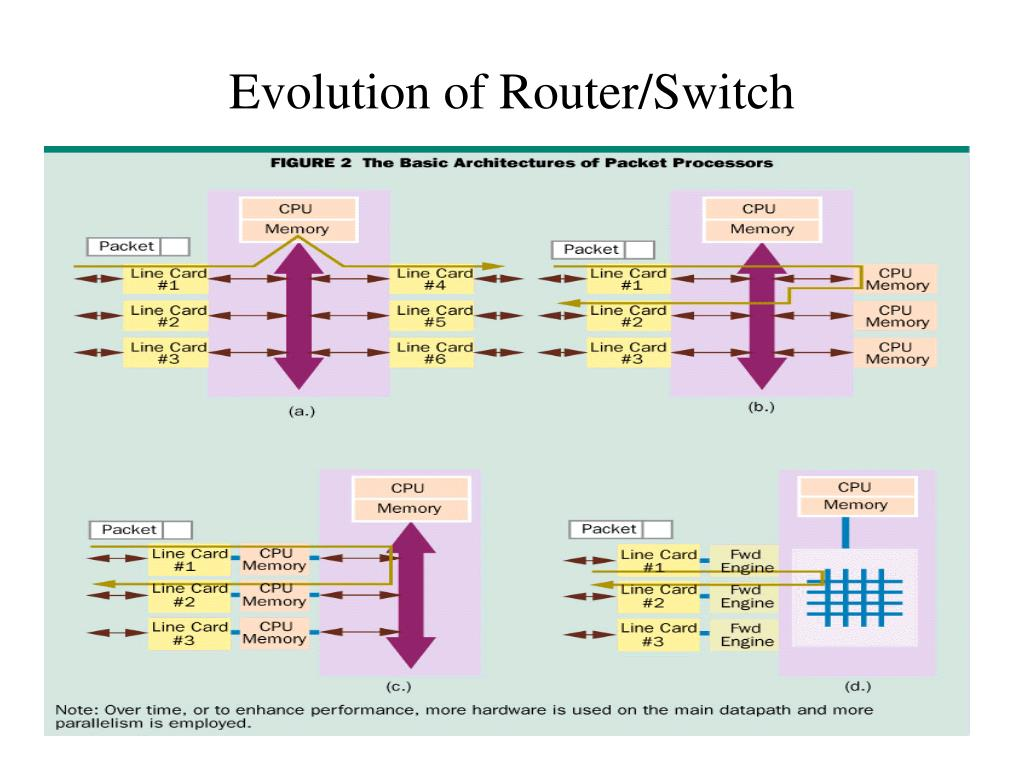 Evolution of Router/Switch