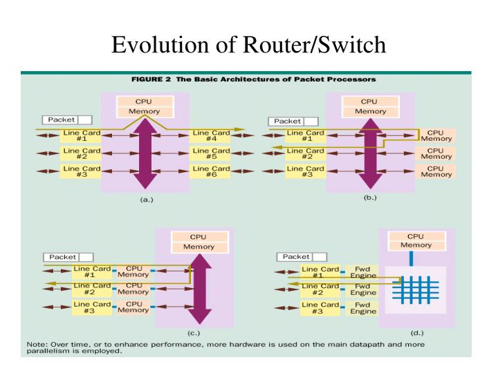 Evolution of router switch