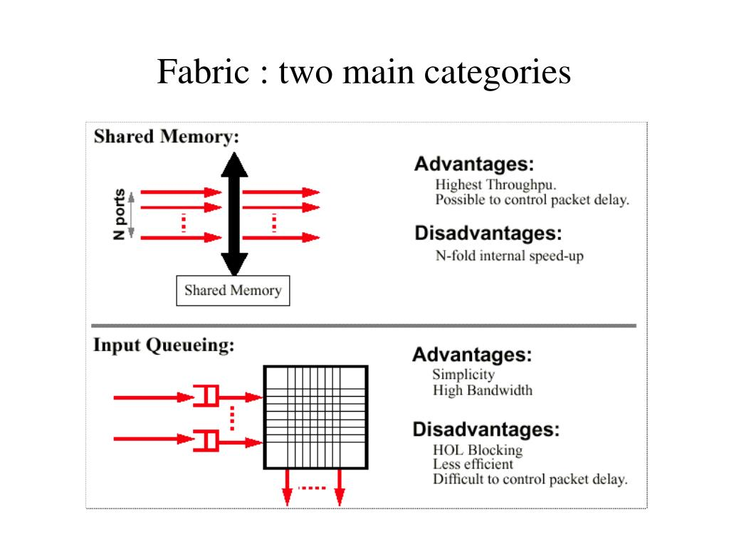 Fabric : two main categories