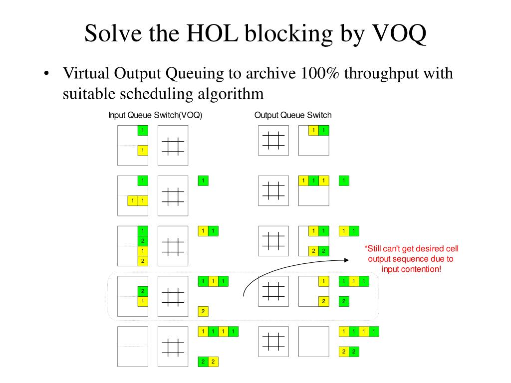 Solve the HOL blocking by VOQ