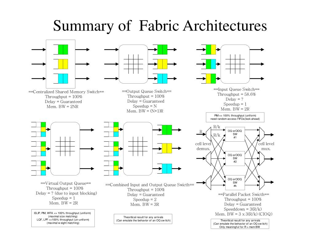Summary of  Fabric Architectures