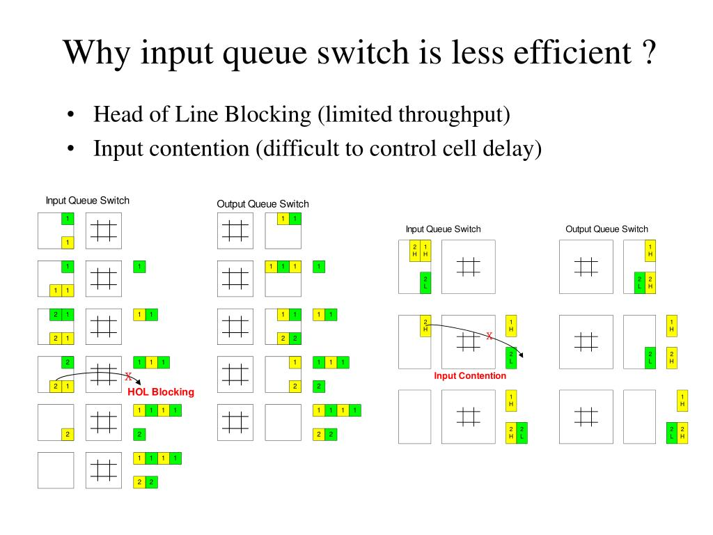 Why input queue switch is less efficient ?