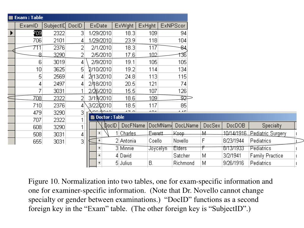"""Figure 10. Normalization into two tables, one for exam-specific information and one for examiner-specific information.  (Note that Dr. Novello cannot change specialty or gender between examinations.)  """"DocID"""" functions as a second foreign key in the """"Exam"""" table.  (The other foreign key is """"SubjectID"""".)"""