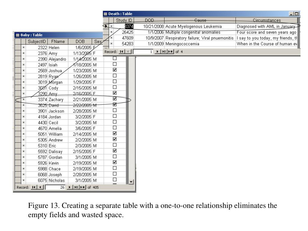 Figure 13. Creating a separate table with a one-to-one relationship eliminates the empty fields and wasted space.