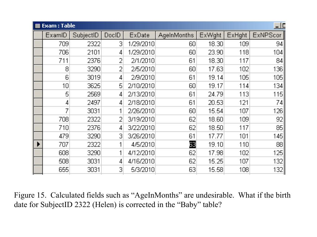 """Figure 15.  Calculated fields such as """"AgeInMonths"""" are undesirable.  What if the birth date for SubjectID 2322 (Helen) is corrected in the """"Baby"""" table?"""