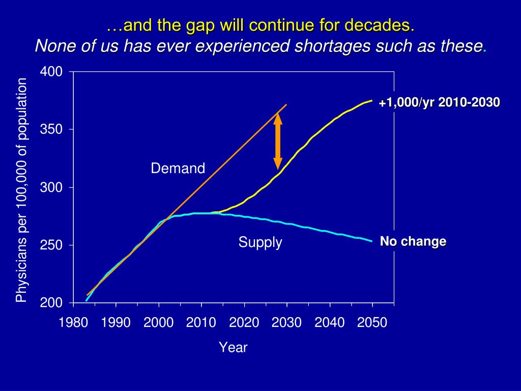 …and the gap will continue for decades.