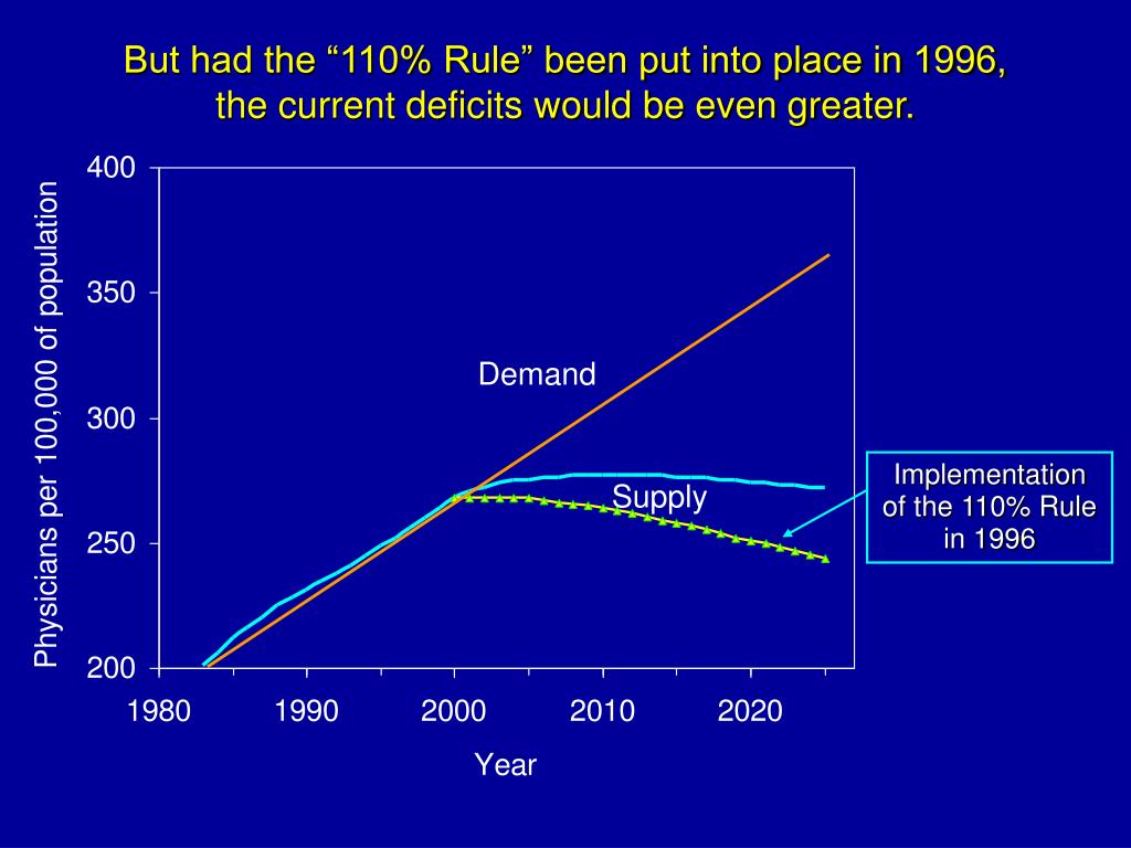 """But had the """"110% Rule"""" been put into place in 1996,"""