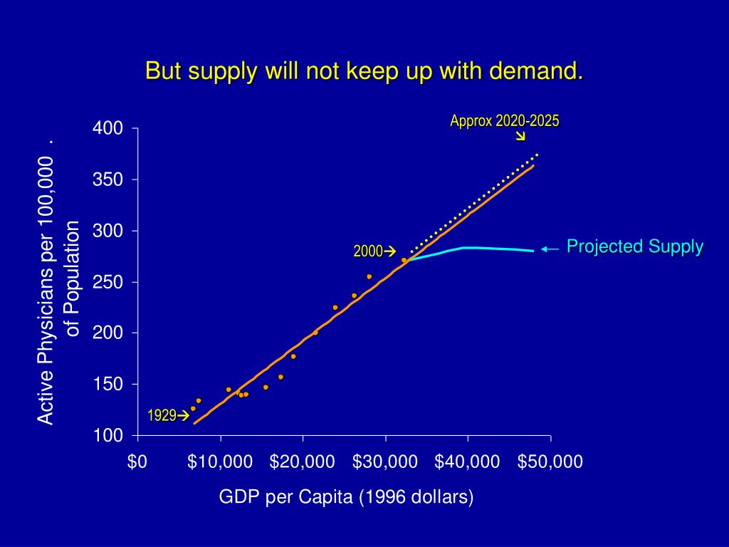 But supply will not keep up with demand.