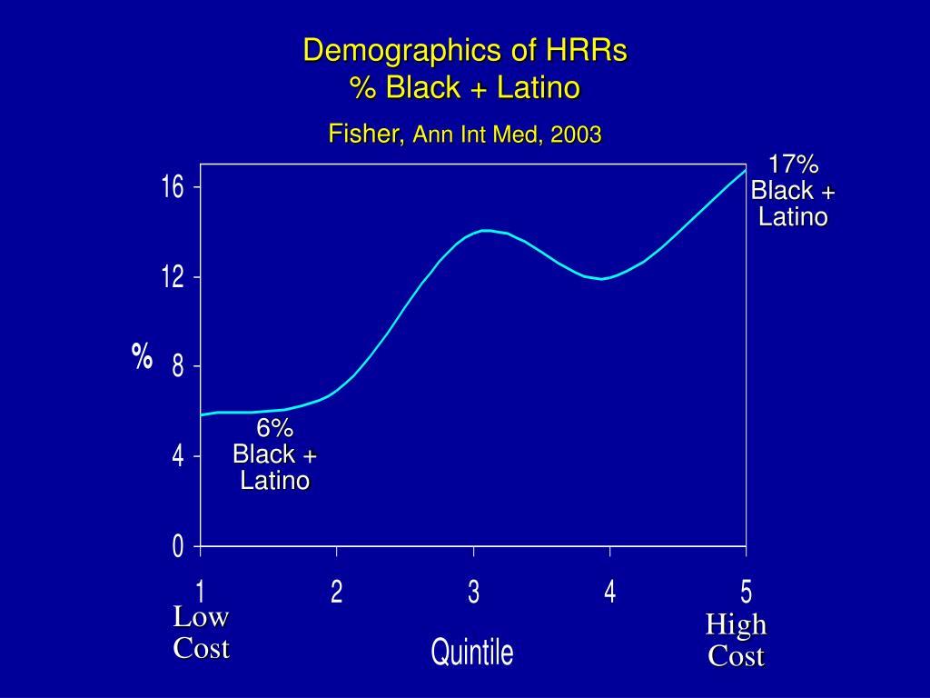 Demographics of HRRs