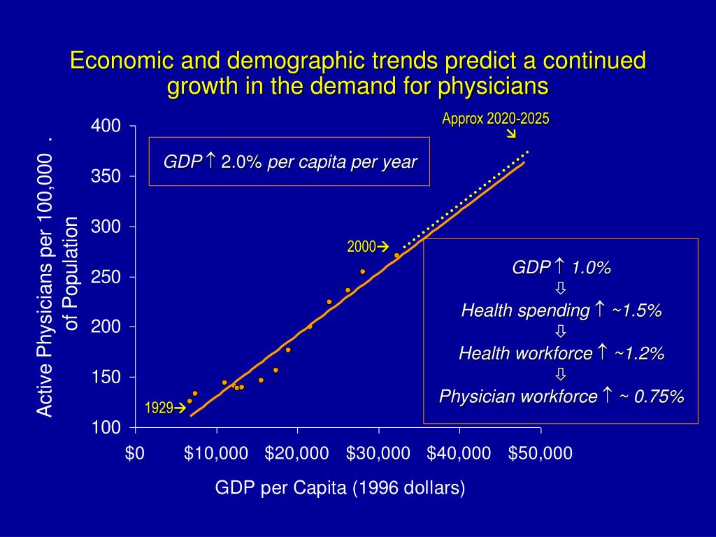 Economic and demographic trends predict a continued
