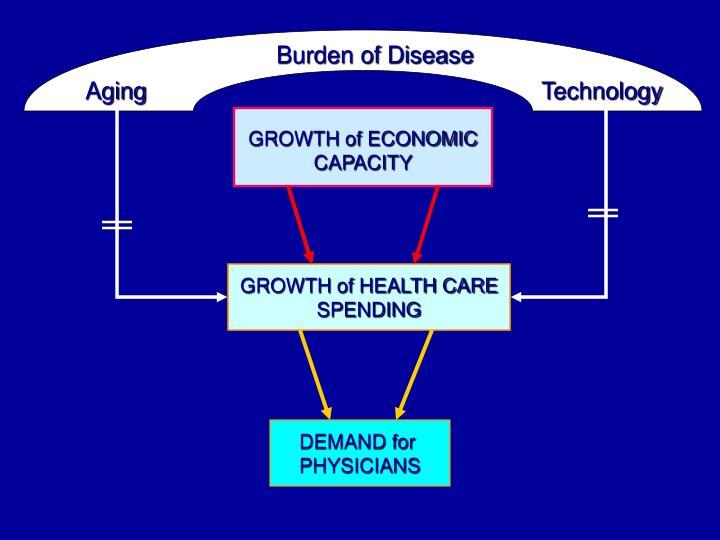 Growth of economic capacity