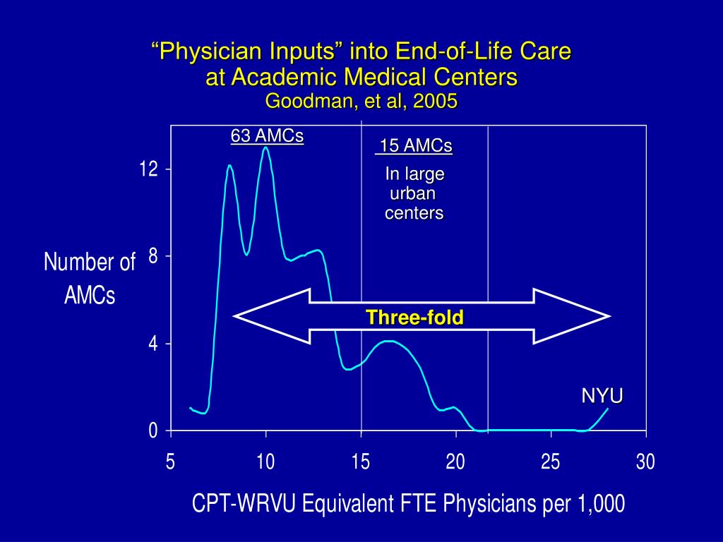 """""""Physician Inputs"""" into End-of-Life Care"""