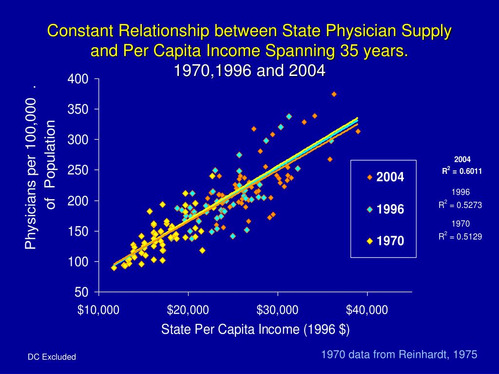 Constant Relationship between State Physician Supply