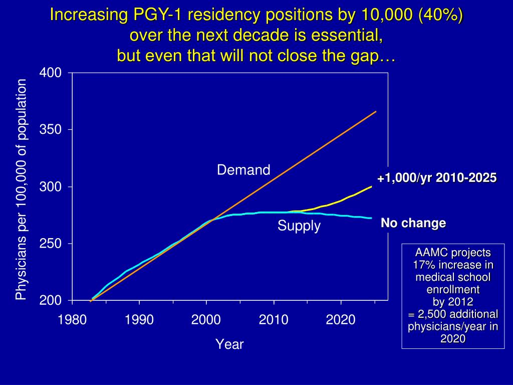 Increasing PGY-1 residency positions by 10,000 (40%)