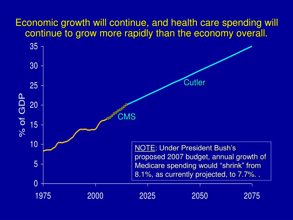 Economic growth will continue, and health care spending will continue to grow more rapidly than the economy overall.
