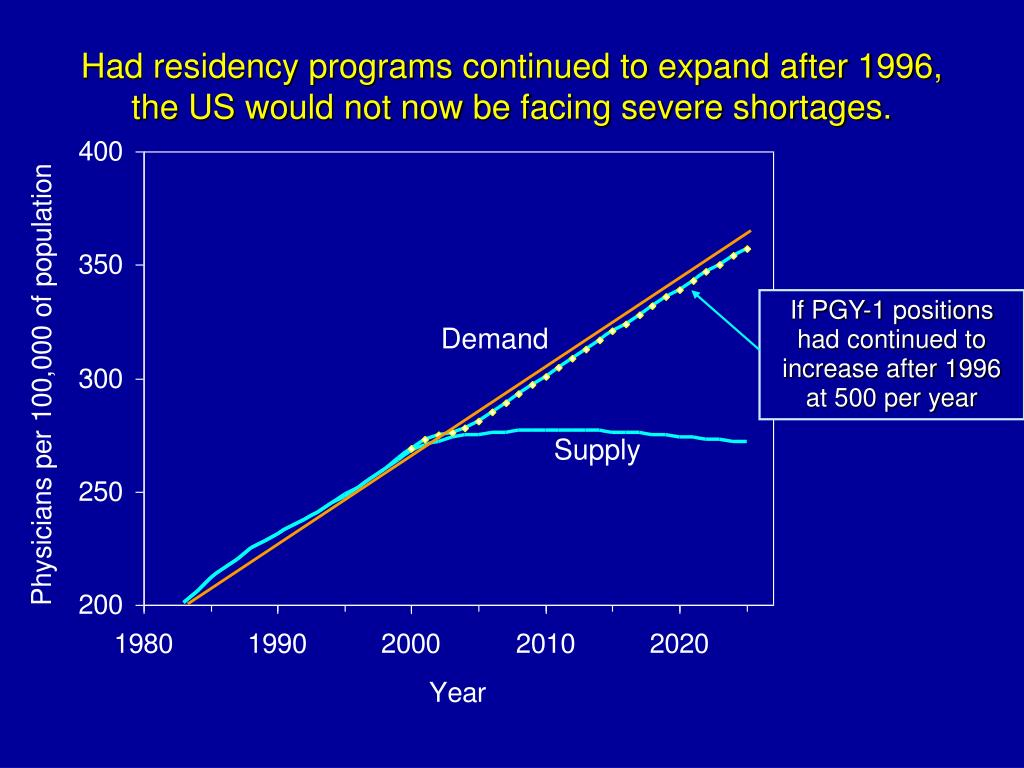 Had residency programs continued to expand after 1996,