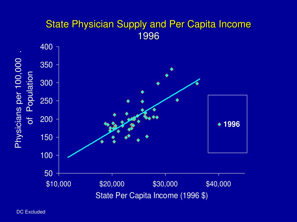 State Physician Supply and Per Capita Income