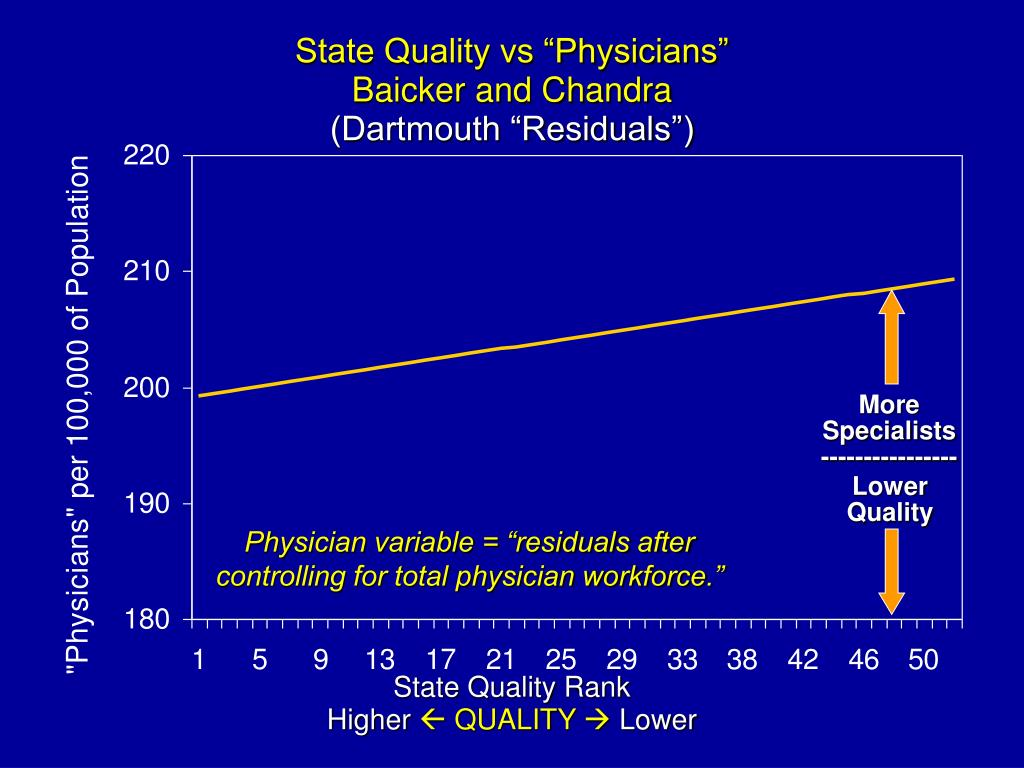 """State Quality vs """"Physicians"""""""