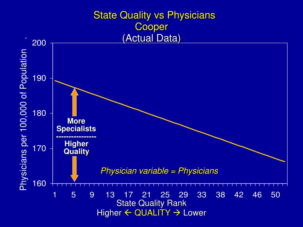 State Quality vs Physicians