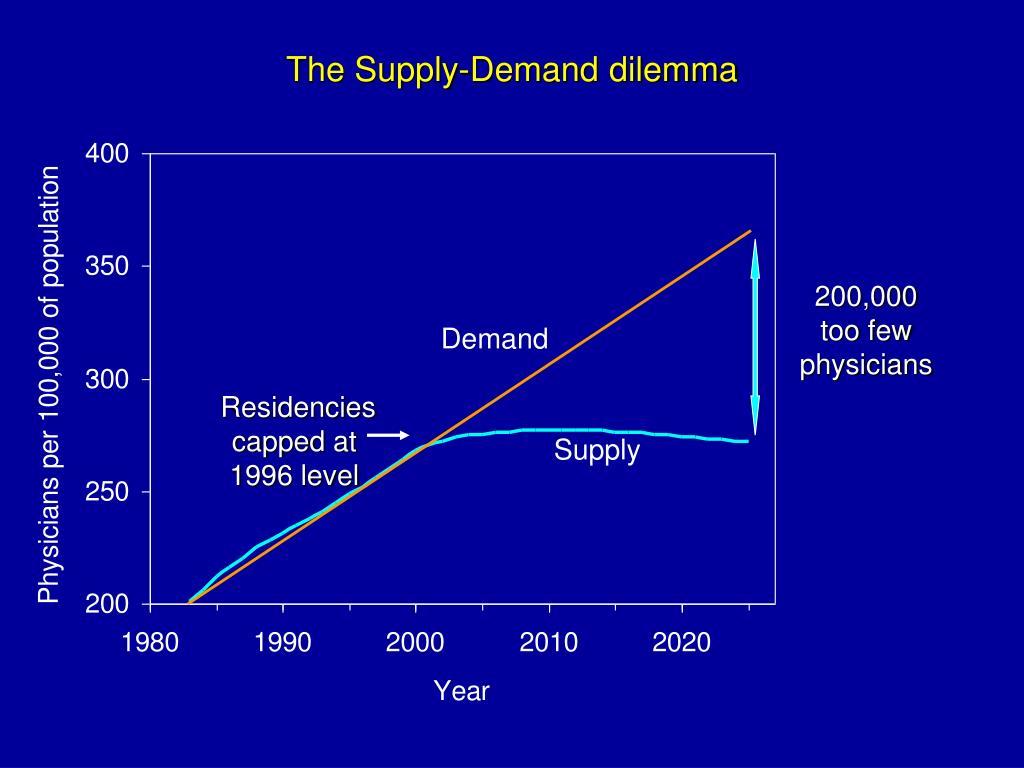 The Supply-Demand dilemma