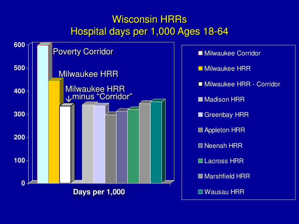 Wisconsin HRRs