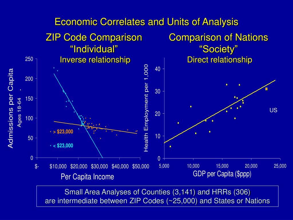 Economic Correlates and Units of Analysis