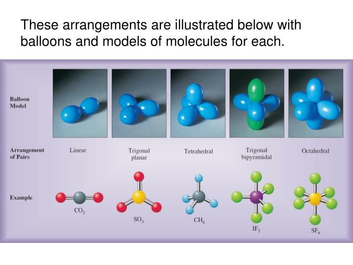 These arrangements are illustrated below with balloons and models of molecules for each.