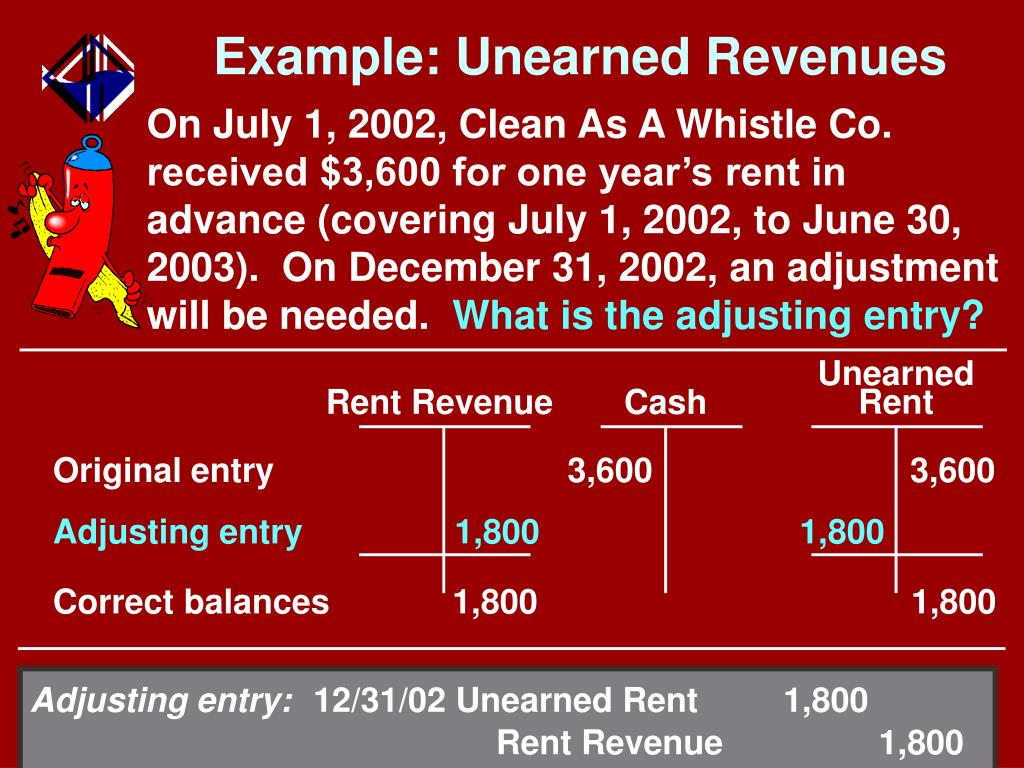 Unearned Rent