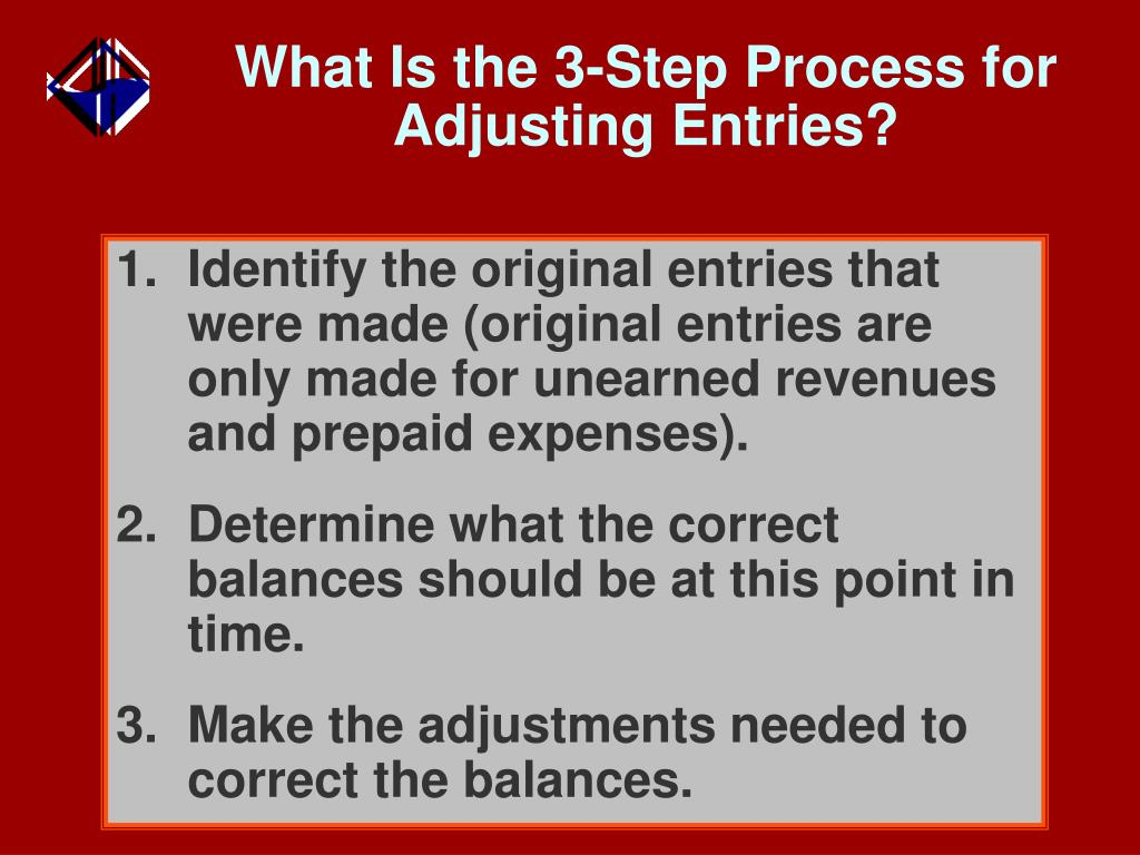 What Is the 3-Step Process for
