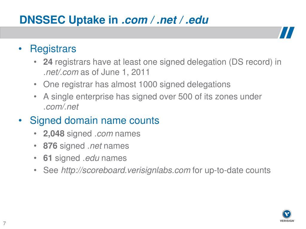 DNSSEC Uptake in