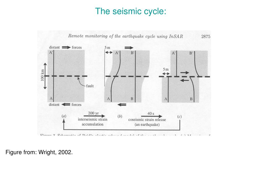 The seismic cycle: