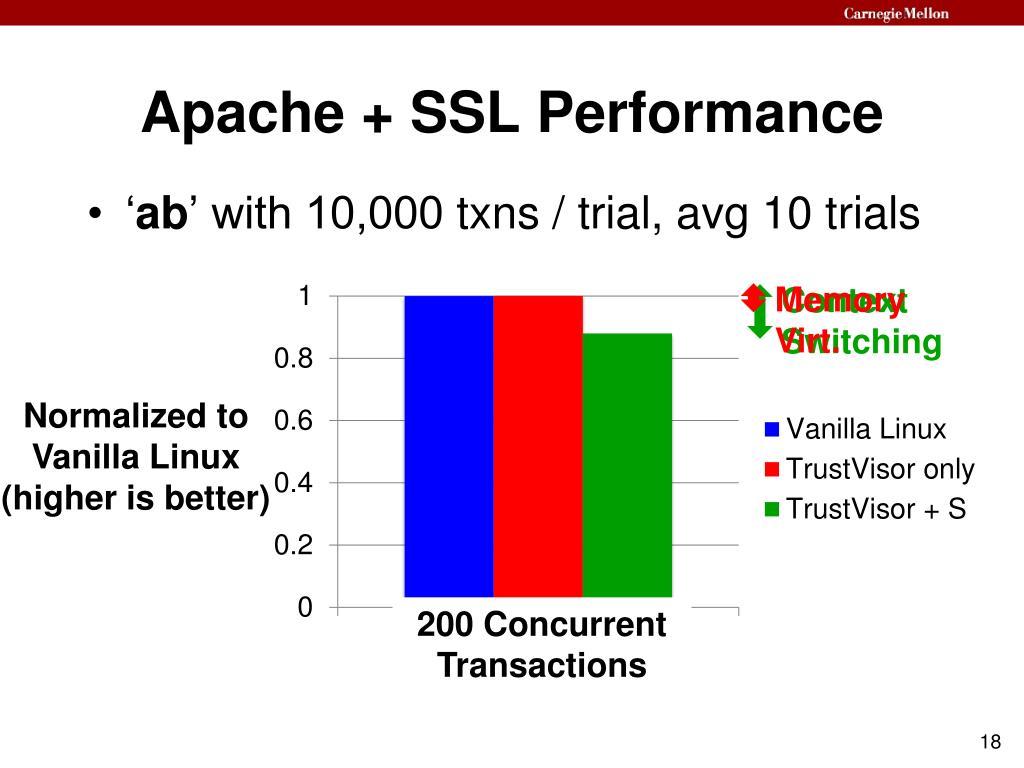 Apache + SSL Performance