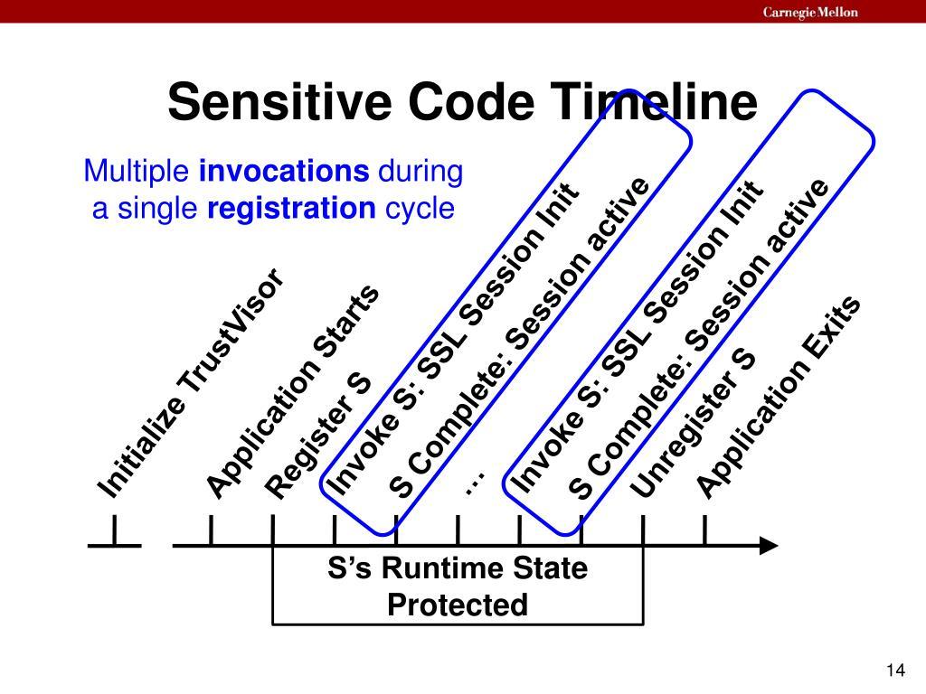 Sensitive Code Timeline