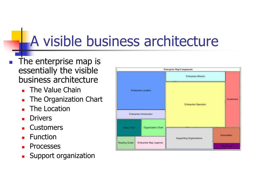 A visible business architecture
