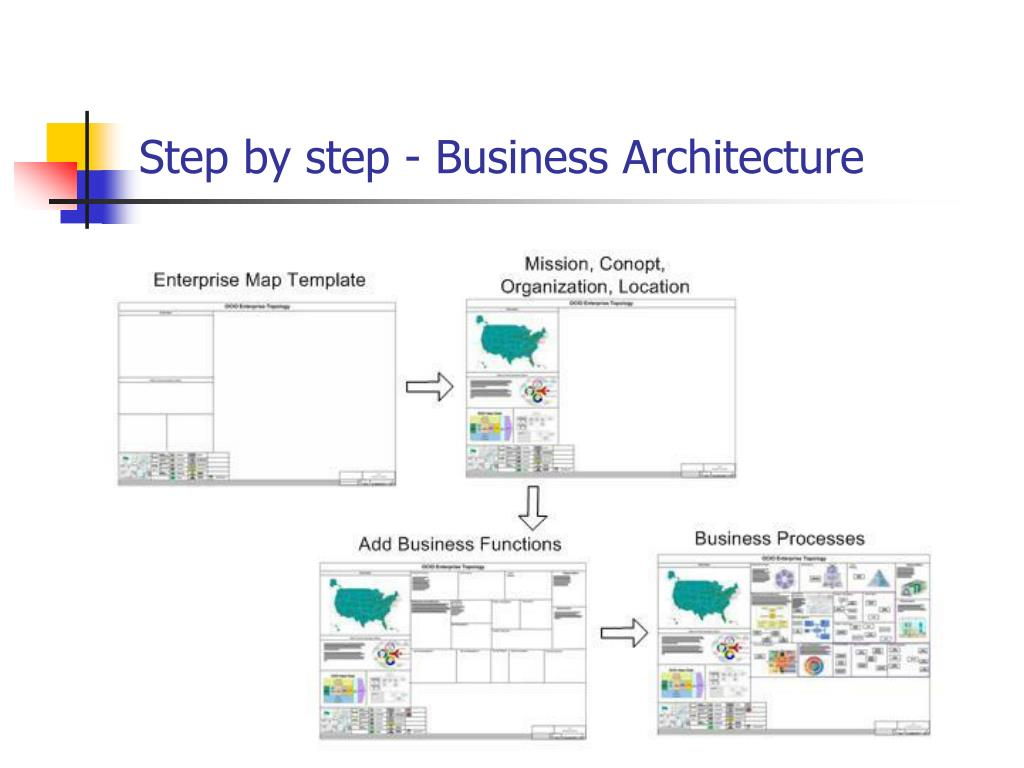 Step by step - Business Architecture