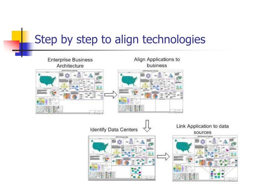 Step by step to align technologies