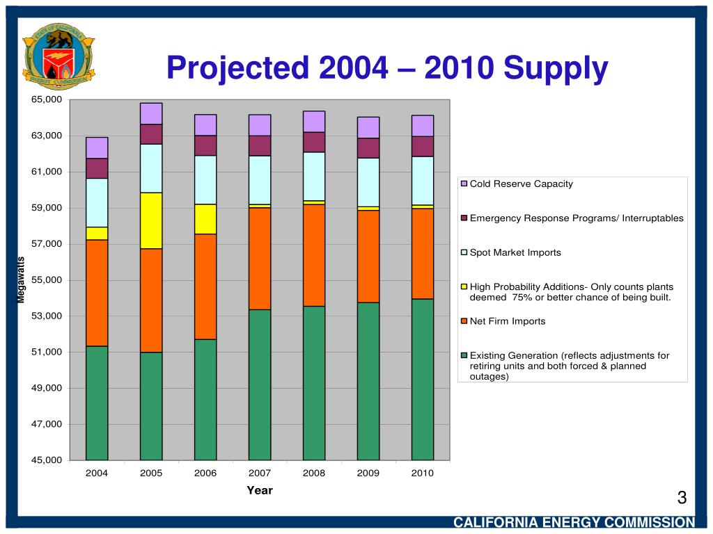 Projected 2004 – 2010 Supply