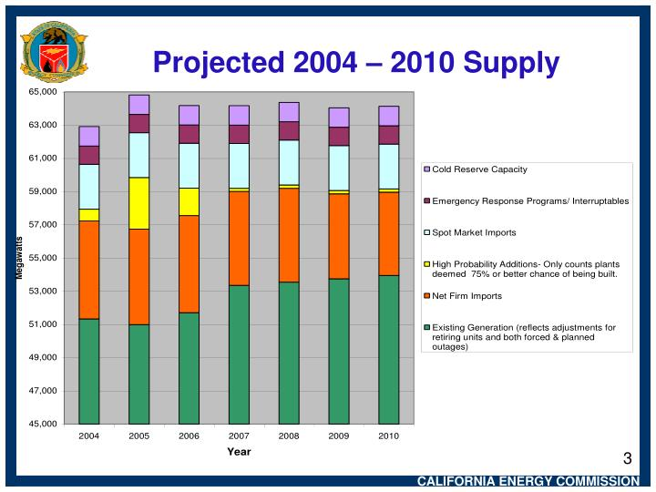 Projected 2004 2010 supply