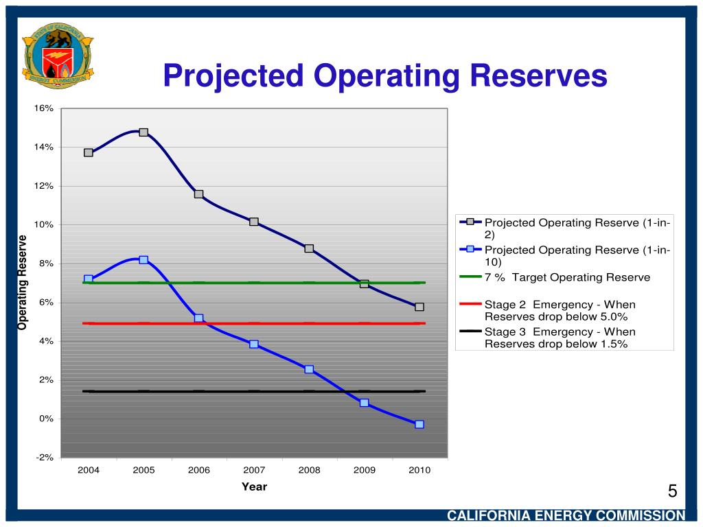 Projected Operating Reserves