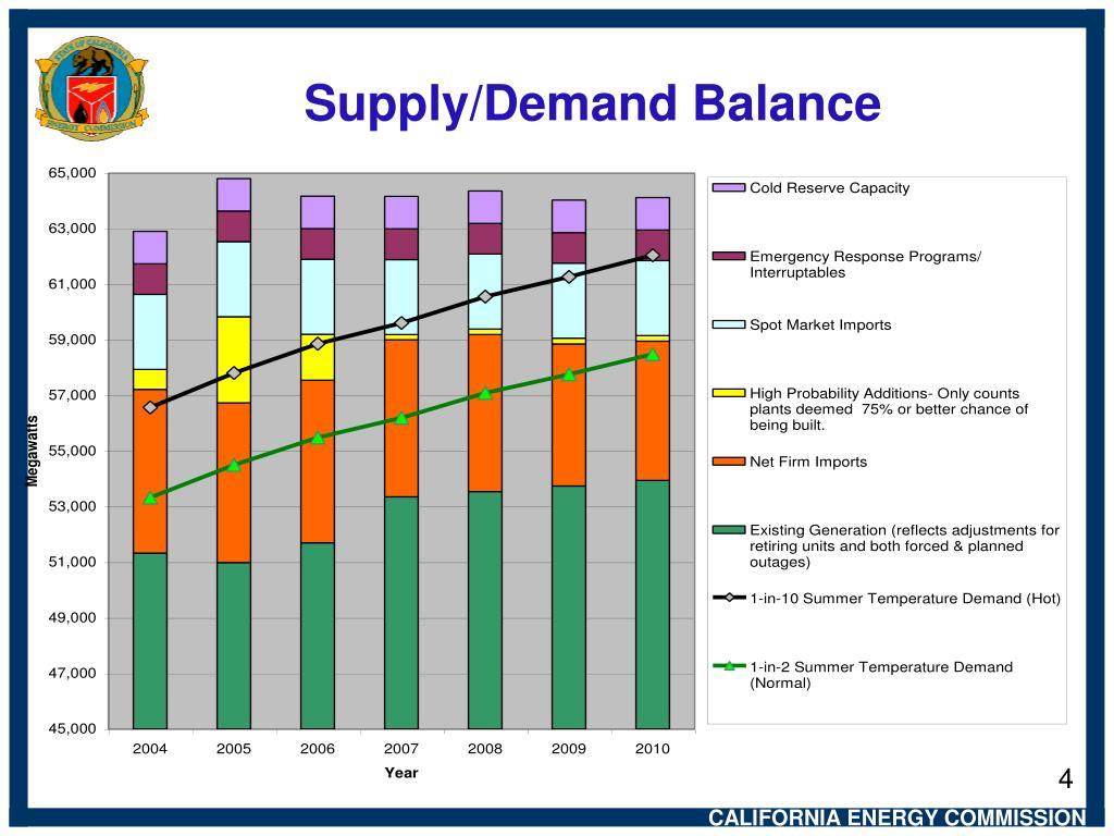 Supply/Demand Balance