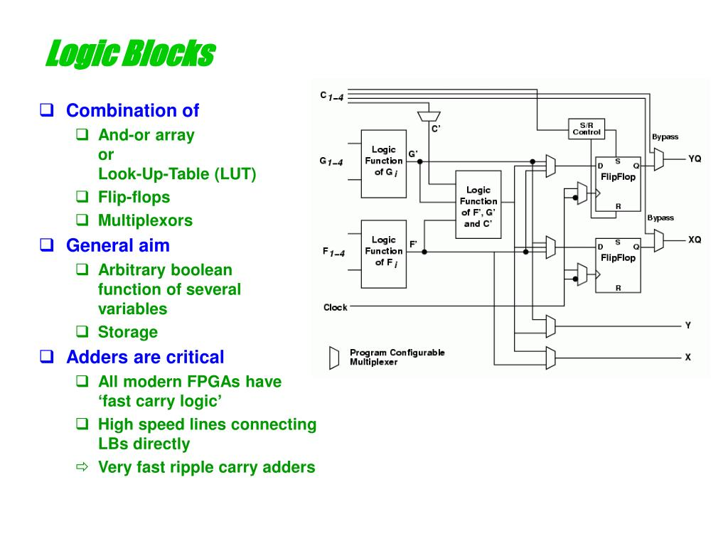 Logic Blocks